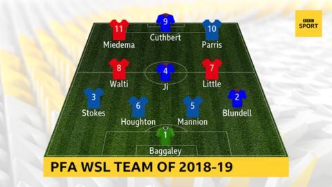 PFA WSL Team of 2018-19