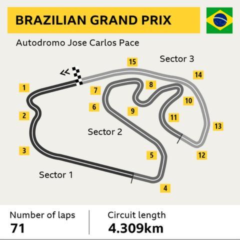 Brazilian Grand Prix track graphic. Laps: 71. Circuit length: 4.309km