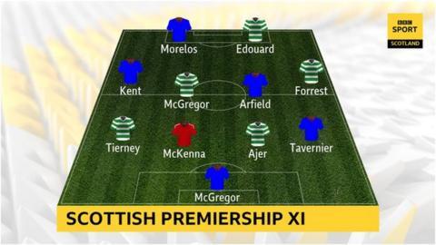 Your Scottish Premiership XI