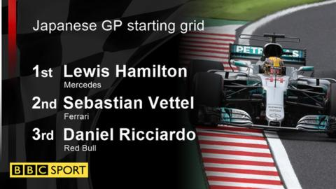 Lewis Hamilton secured the 71st pole of his career, but his first at Suzuka