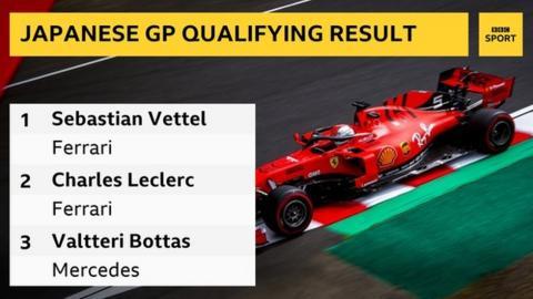 Japanese GP: Sebastian Vettel on pole position in delayed qualifying