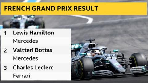 Lewis Hamilton cruises to French GP victory