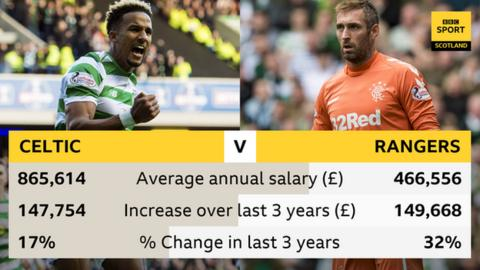 Celtic vs Rangers wages