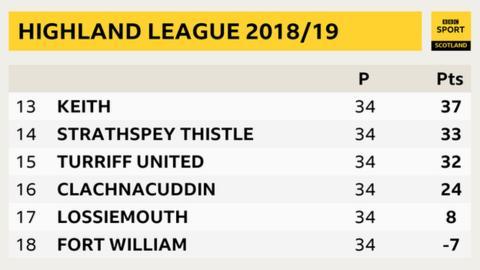 Highland League bottom six