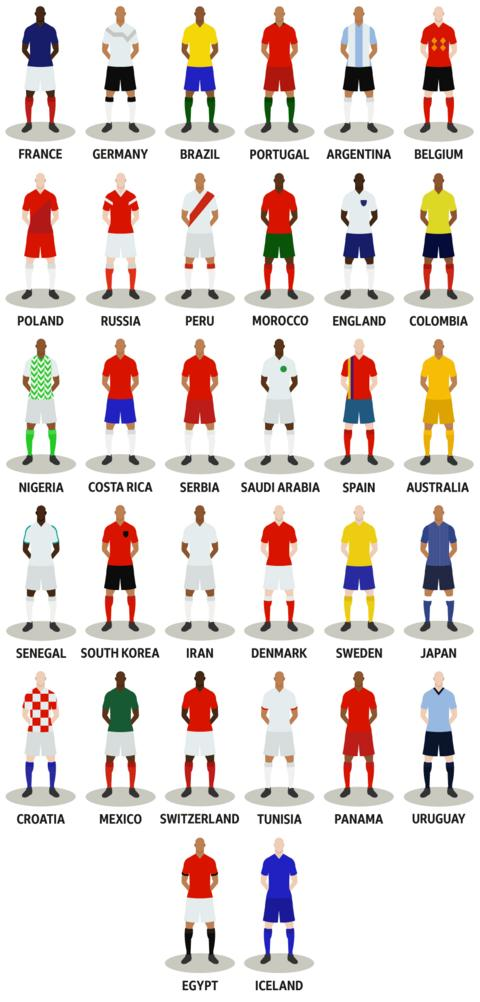 The 32 World Cup teams: France, Germany, Brazil, Portugal, Argentina, Belgium, Poland, Russia, Peru, Morocco, England, Colombia, Nigeria, Costa Rica, Serbia, Saudi Arabia, Spain, Australia, Senegal, South Korea, Iran, Denmark, Sweden, Japan, Croatia, Mexico, Switzerland, Tunisia, Panama, Uruguay, Egypt, Iceland