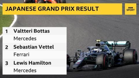 Japanese Grand Prix result: 1st Valtteri Bottas, 2nd Sebastian Vettel, 3rd Lewis Hamilton