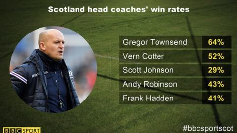 Gregor Townsend has won nine of 14 Tests as Scotland head coach
