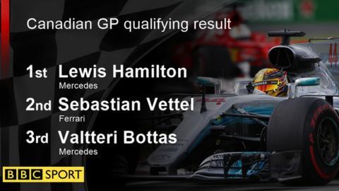 Canadian GP qualifying result: 1st Lewis Hamilton; 2nd Sebastian Vettel; 3rd Valtteri Bottas