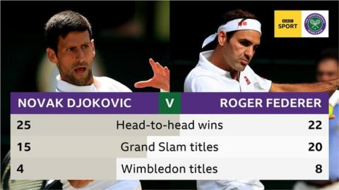 Novak Djokovic leads the head to head, but Federer has won more Grand Slam and Wimbledon titles
