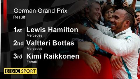 German GP result