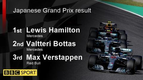Japanese Grand Prix result: 1st Hamilton, 2nd Bottas, 3rd Verstappen