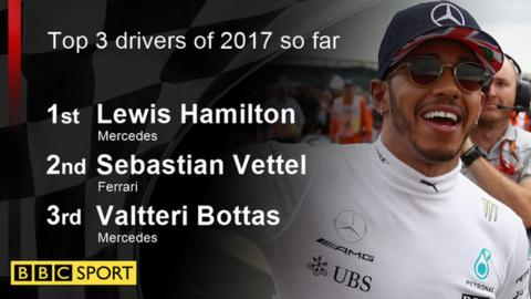 Top three drivers of the season so far graphic