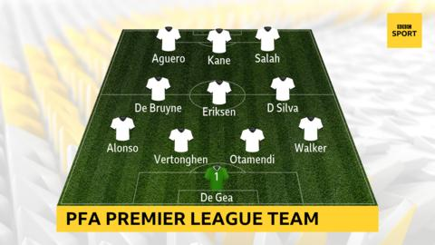 PFA Premier League team of the year: David de Gea, Kyle Walker, Marcos Alonso, Jan Vertonghen, Nicolas Otamendi, Kevin de Bruyne, David Silva, Christian Eriksen, Mohamed Salah, Sergio Aguero, Harry Kane