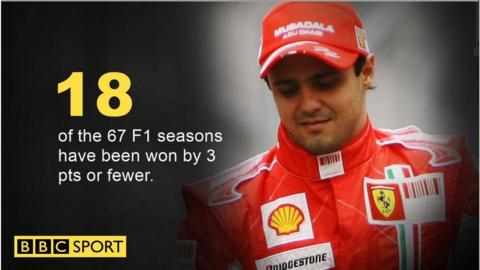 Since the very first Formula 1 world championship in 1950, 27% of seasons have been decided by three points or fewer