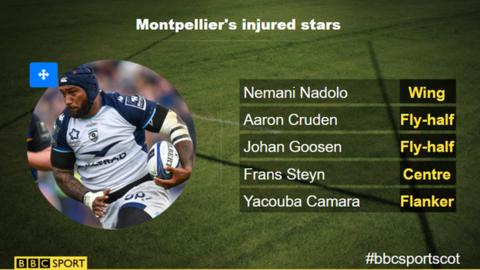 Montpellier's international absentees