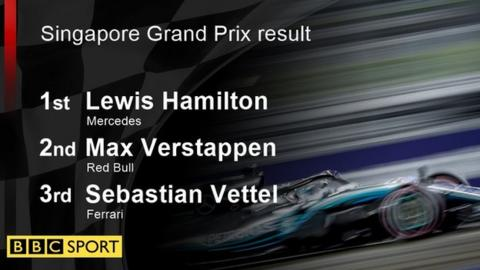 Hamilton extends lead with #SingaporeGP victory