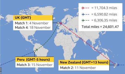 Distance for NZ players