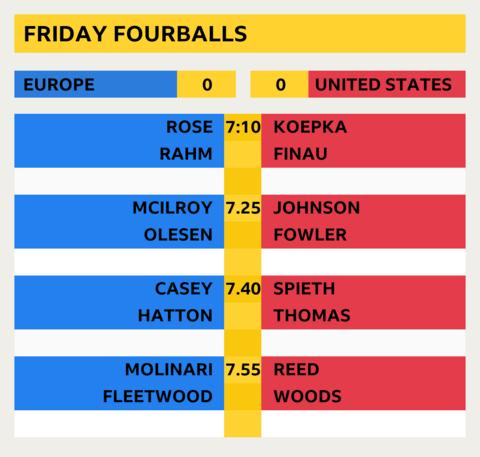 Crushing foursomes sweep puts Europe 5-3 ahead