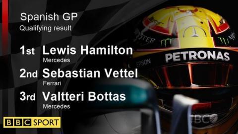 Spanish GP qualifying result: 1st Lewis Hamilton; 2nd Sebastian Vettel; 3rd Valtteri Bottas