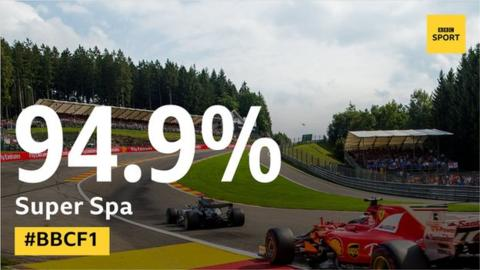 The Belgian Grand Prix at Spa proved the most popular selection on readers' dream F1 calendars, with nearly 95% of respondents including it in their final 16