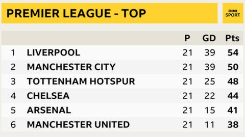 Snapshot of the top of the Premier League: 1st Liverpool, 2nd Man City, 3rd Tottenham, 4th Chelsea, 5th Arsenal, 6th Man Utd