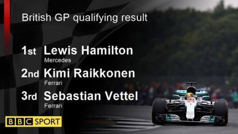 British Grand Prix qualifying result - 1st - Lewis Hamilton (Mercedes, 2nd - Kimi Raikkonen (Ferrai), 3rd - Sebastian Vettel (Ferrari)