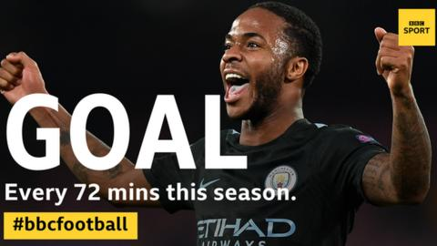 Sterling has seven goals in 506 minutes played in the league