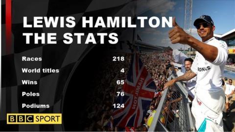 Lewis Hamilton career stats