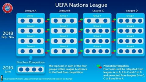 UEFA Nations League group stage: Armenia opponents are announced