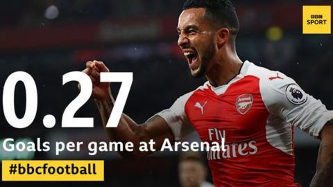 Theo Walcott graphic shows 0.27 goals per game