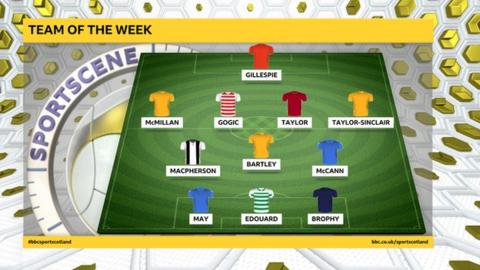 Thommo's Scottish Premiership Team of the Week