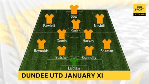 Dundee United have signed a whole new team in the month of January