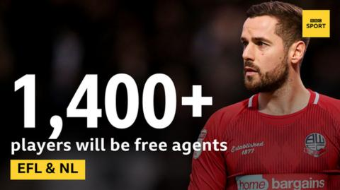 Around 1,400 Football League players will be free agents from 1 July, along with dozens more full-time professionals in the National League