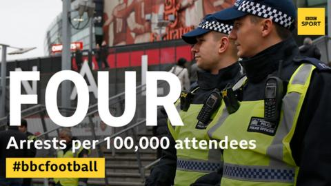 Across England's four leagues in 2016-17 there were four arrests for every 100,000 attendees