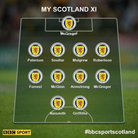 Graphic of your Scotland team to face Albania