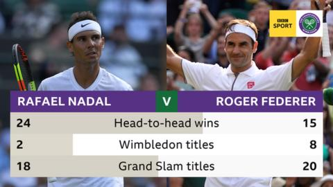 Rafael Nadal and Roger Federer head to head wins (24 v 15), Wimbledon titles (2 v 8), Grand Slam titles (18 v 20)