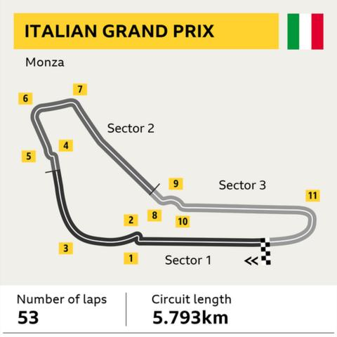 Italian GP preview: Lewis Hamilton aims to be the new king