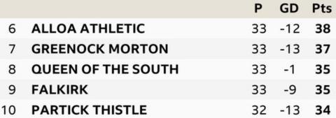 Scottish Championship bottom
