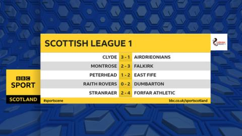 Scottish League One results