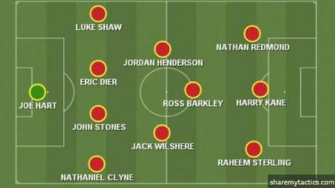 BBC Sport's predicted England starting XI for Euro 2020: Hart, Clyne, Stones, Dier, Shaw, Henderson, Wilshere, BArkley, Redmond, Sterling, Kane
