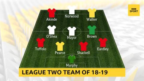 PFA League Two Team of 2018-19