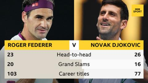 Roger Federer and Novak Djokovic head-to-head graphic