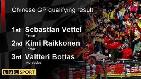 chinese gp qualifying result