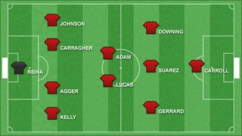 Possible Liverpool line-up