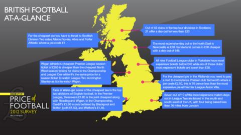 Football across the nation