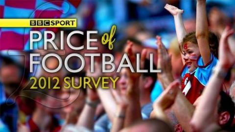 Price of Football graphic