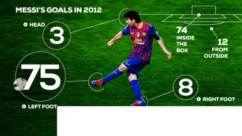 messi goal stats in 2012