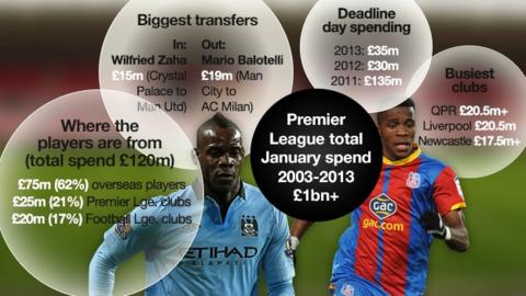 BBC January transfer window graphic