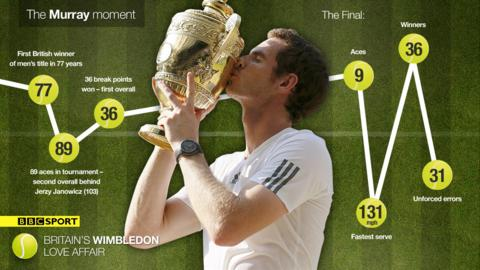 The Murray moment