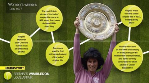 Women's winners 1936-1977